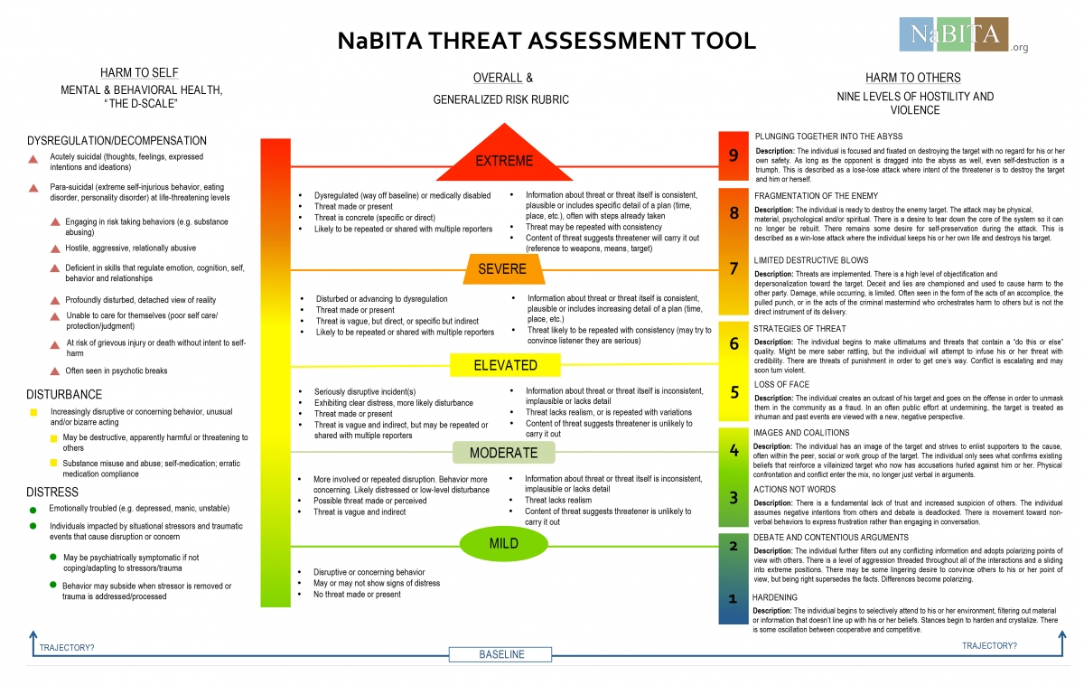 Nabita Threat Assessment Tool