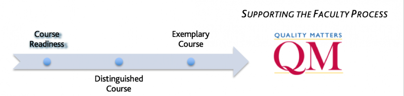 Course Readiness Review Logo showing the progression from Course Readiness through Exemplary Course